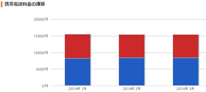 携帯推移2014